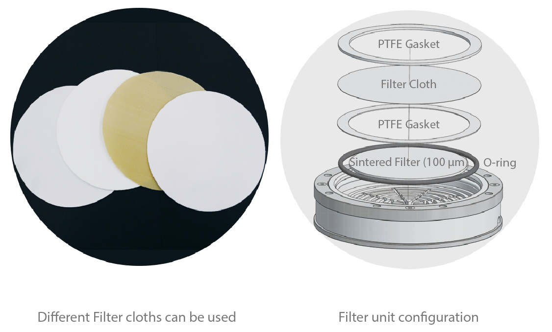 AGI Filter cloths and unit configuration
