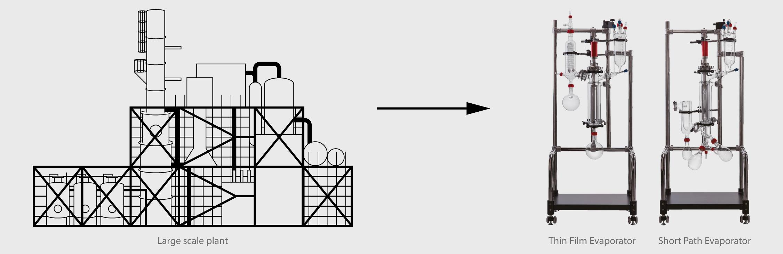 Process Scale down